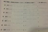 この韓国語の問題教えてください!普通の否定形なのかアン否定形なのかよく分からなくなってきました…