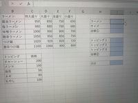 Excelについて質問です。 この画像のI9の金額をVlookup関数で求めたいのですが、どのようにしたらよいでしょうか。 Vlookup(I6,C10:C14,MATCH(I7,B10:B14,0  まではできたのですが、3つ目の 条件をどよようにして式に入れたらいいか分かりません。
