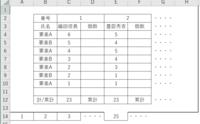 シート名が第何週かを表す数字のみで、同じ書式のシートに、各シートの表の集計と累計を自動計算させるようにしたいです。  図のように週のシートが並んでいて第25週を開いています。 シート総数は53が上限ですが、決まっているわけではありません。必要に応じて最後の空のシートを次々コピーして追加していきます。  計には同じシートからcountifで拾ってきた個数のデータがあり、累計には、前の週...