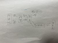 江戸時代の商業について。 日本史の授業でこのように書いたのですが、小売商人と取引していたのは仲買ではないのでしょうか? 教科書には『都市部の仲買は、都市内の問屋や市場で仕入れた商品 を武家や小売商人などに売り、利益を得た。』とあります(山川P195)