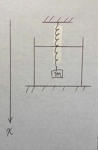 """水中にある質点がばね定数kのばねに吊るさがっており、重力加速度g、粘性抵抗の-bvがかかるとき、減衰振動の式x""""+2γx'+ωn^2x=0(b=2mγ,ωn^2=k/m)にしたいのですが このとき、重力加速度gはどのタイミングで消..."""
