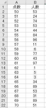エクセル関数を使用した中央値及び標準偏差の求め方を教えてください。 図のような、点数とそれを取得した人数だけのデータがある場合、エクセルの関数を使った点数の中央値(MEDIAN)及び標準偏差(STDEV)の求め方を教えてください。 エクセルはmicrosoft office professional plus 2019です。
