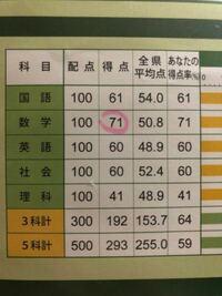 偏差値の求め方について。 偏差値=50+(自分の得点-平均点)÷2 の計算をすると   5教科の偏差値が 50+(293-255.0)÷2=69 で合っていますか?   こんなに偏差値が高いのがおかしいと思い質問しました。   回答お...