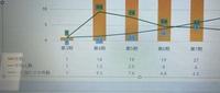 パワーポイントのグラフ作成について 質問です。  添付画像のように、3個のデータを 棒グラフと折れ線グラフで表示しているのですが、下部に3個のデータの数値が表記されています。  この 下部部分を一つのデータのみ表示したいのですが、 一つのみ表示にするとグラフも三つではなく一つのデータしか表示されません。  グラフは三つの折れ線と棒グラフ 下部数値データは一つのみ表記のやり...