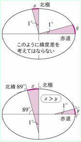 理科(地学)について質問です。 極付近と赤道付近では、極付近のほうが緯度の長さは長いですがなぜ中心から測らないのですか? 回転楕円体でも中心から測らないと計測出来てないように思えるのですが…。