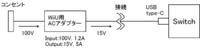 出力15VであるACアダプターの出力端子をusb-typeC(出力15V固定)にすることは可能か SwitchのACアダプター用に、現在使用していないWiiUのACアダプターをリサイクルできないか検討しています。 Switchは5V/1.5Aと15V/2.6Aの2つの入力に対応しているので、WiiUのACアダプター(出力15V/5A)を用いれば15V/2.6Aで充電できると考えました。 ...