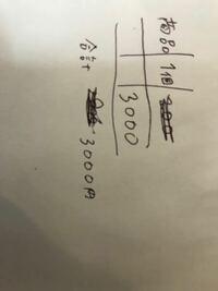 納品書の書き方について 後輩がいつも納品書を書くのに文字を間違えて、プラスその文字をぐちゃぐちゃと消してその下に正しい数字を書いて納品しています。 複写なので納品先にもこのような書き損じの納品書が渡...