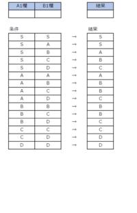 エクセルの複数条件の設定について質問させてください。A1もしくは、B1が次の文字(S~D)の場合、S~Dの値が下記の条件で自動で入るようにエクセルで式を組むにはどのようにすればよろしいでしょうか? A1とB1の文字が逆の場合も同じ条件です。