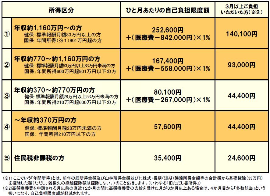 【国保・限度額適用認定証】 区分:オ 有効期限:R2年8月1日~R3年7月31日 7月中に更新手続きし2年目です。 区分オは、 1~3ヶ月:35,400円 4ヶ月目~:多数該当で24,600円