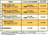 【国保・限度額適用認定証】 区分:オ 有効期限:R2年8月1日~R3年7月31日  7月中に更新手続きし2年目です。  区分オは、 1~3ヶ月:35,400円 4ヶ月目~:多数該当で24,600円  という 流れは承知してい...