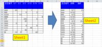 エクセル関数又はvbaで教えてください   下記の表でA列に品目番号でB列から納期、個数があり  別のSheetにA列に同じく品目番号で、納期と個数を縦に並べたいです。 品目の種類数は2000品目ぐらいで...