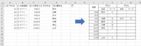 予約システムのデータ(画像左)をシートに貼り付けて、別シートに予約表(画像右)を作りたいのですが、可能でしょうか。 予約システムは15分刻みに予約が可能で1枠に2名までしか予約できないようになっています。  時間を数値に変え、枝番をつけてvlookupなど試してみましたが、上手く出来ませんでした。 どうかお力を貸してください。