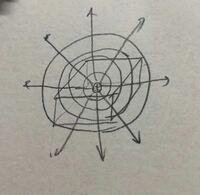 ガウスの法則で、正電荷から出る電気力線の本数が4πkqで形状や面積によらないのは、正電荷が球体であり、電気力線が正電荷から放射状に(球面状に?)広がっているからですか?(放射状=球体状ですか?) 教科書には球体で説明がありますが、正電荷の形を何倍も大きくしたのが球体という感じですか? 下の画像で直方体を貫く電気力線も、正電荷が球体であり、放射状に広がるので4πkqで良いですか?