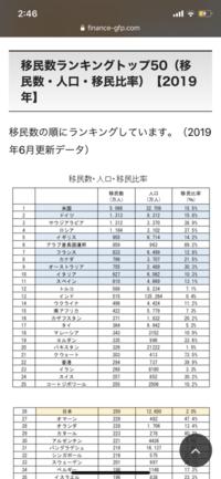 日本って移民国家と呼んでもいいほど移民が多い国ですか?移民数ランキングだと日本は26位でした。僕はランキングの上位の国と比べたら、移民国家って言うほどまでじゃないと思います。皆さんの 意見はどうですか...