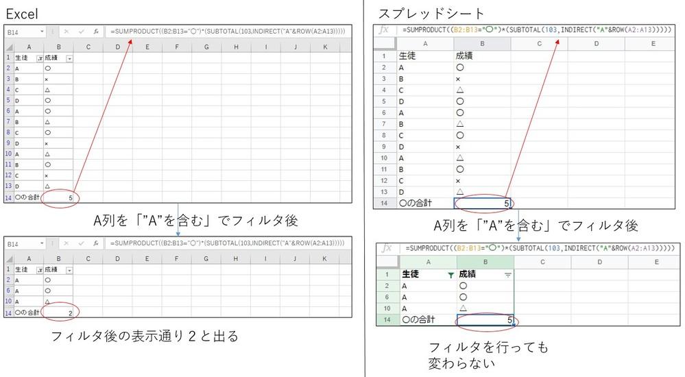 ExcelとGoogleスプレッドシートで関数の動きが異なることで悩んでいます。 フィルタをかけた後に、表示されているもののみを対象にcountif的な機能を実施したいのですが、subtotal...