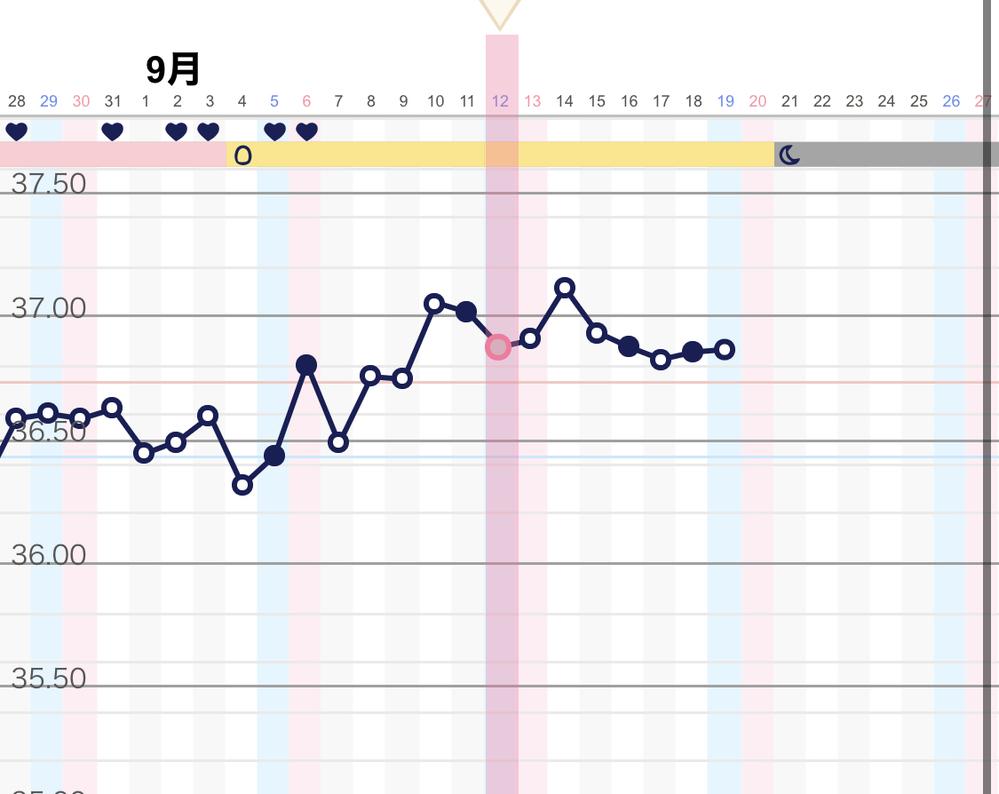 下がる 高温 目 体温 日 期 6