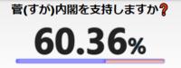 菅内閣の支持率が凄く高いですよね、菅内閣は 安倍内閣の政策を継承するという事なので、この 支持率は安倍内閣の政策が間違ってなかったという 事ですよね?