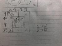 以下の問題をキャロル図を使って解こうとしているのですが数字が合わなくなり、何度確認してもどこが違うのか分かりません。( ˊᵕˋ ;) どこが違うのか教えて下さると嬉しいです。また、キャロル図を使用して問題を解く際のコツがありましたら是非教えてください。  問題 学生80人に対し、好きな教科に関するアンケートを行ったら以下のようになった。  (1)英語の好きな人 47人 (2)数学...