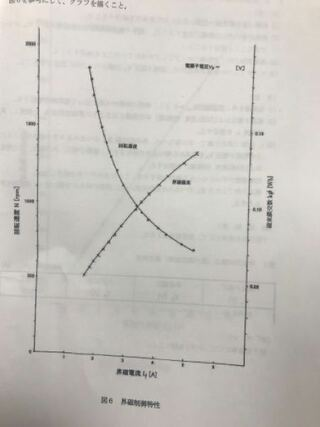 直流分巻電動機において、界磁電流と磁束鎖交数が下のグラフのように ...