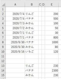 エクセル マクロの書き方を教わりたいです。 添付の様な表があります。 いつもそれぞれの合計を計算しないといけないのですが マクロ化することで自動化したいです。   B2からB列の最終行(変数iとする)までの範囲に りんごという値が含まれていた場合 E列の該当する行の数字を合計する。  ただりんご以外にもバナナ、みかん、メロンなどたくさん合計する品目があり、 またりんご、バナナ、みかんといった...