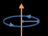 電場は電荷を動かす空間 磁場は磁荷を動かす空間 という理解は正しいでしょうか? なら、下記の写真のどこかに磁石を置いたら反時計回りに動くのでしょうか。モノポールとかじゃなくて普通にS極N極がくっついた磁石です。 電流Iに近ければ近いほど強く動きそうな気がします。