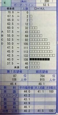 共通 テスト 模試 平均 点