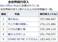 全世界での興行成績で、「君の名は。」を超える日本映画は現れるでしょうか? 現在「君の名は。」が、世界第1位です。 「千と千尋・・・」は、2位。 https://ja.wikipedia.org/wiki/%E6%97%A5%E6%9C%AC%E6%98%A0%E7%94%BB%E3%8...