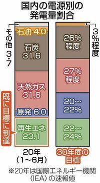 以下の東京新聞経済面の記事を読んで、下の質問にお答え下さい。 https://www.tokyo-np.co.jp/article/61618?rct=economics (東京新聞経済面 再生可能エネルギーや原発の比率は? 基本計画改定へ議論始まる)  『経済産業省は13日、エネルギー政策の中長期的な指針となるエネルギー基本計画の改定に向けた議論を始めた。現在の計画が目指す2030年度...