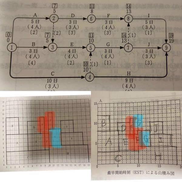 1級管工事の勉強をしています。 ネットワーク工程表の再早開始時刻(EST)による山積み図で、私の回答と教科書の回答で、FとGの部分が違っています。 私の回答の様に書いたら不正解となるのでしょうか。 F