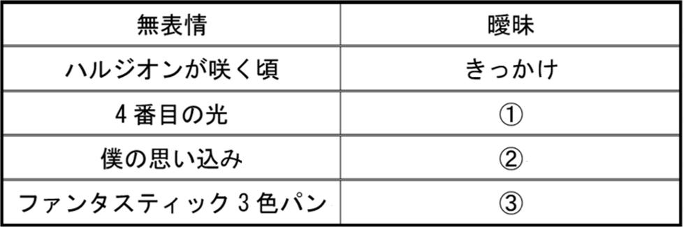 2020. 10. 18. 乃木坂46クイズ ~第5セット~ ... 本日は、乃木坂46に関するクイズを全5セット出題という形で進めてきました。 本日の出題としては本稿がラストとなります。 ...