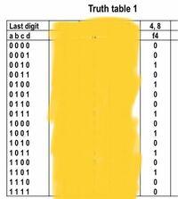 この回路図を教えてください!カルノー図を使用して最小化された積和(SOP)関数を生成して、そこから回路図を求めたいです。 ちなみにf4が出力です。
