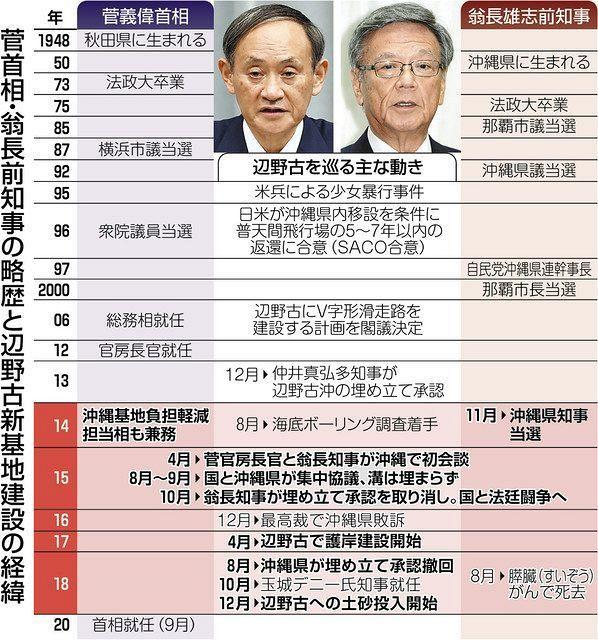以下の東京新聞政治面の記事の前半部分を読んで、下の質問にお答え下さい。 https://www.tokyo-np.co.jp/article/63124?rct=politics (東京新聞政治...
