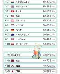 韓国の平均賃金ですが、経済協力開発機構(OECD)加盟国・地域のうち19位だそうです。日本は24位。 これは、韓国は就職難であるが、給与自体は韓国が上、という事でしょうか?平均賃金は無職は含まれないですよね?