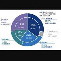 GPIF(年金積立金管理運用独立行政法人)の運用している債券や株式の配当金は年間いくらぐらいあるのでしょうか? 恥ずかしながら、GPIFを最近知りました。 日本人の年金の資金はうまく運用されているんですね。 これから詳しく勉強していきたいと思っています。