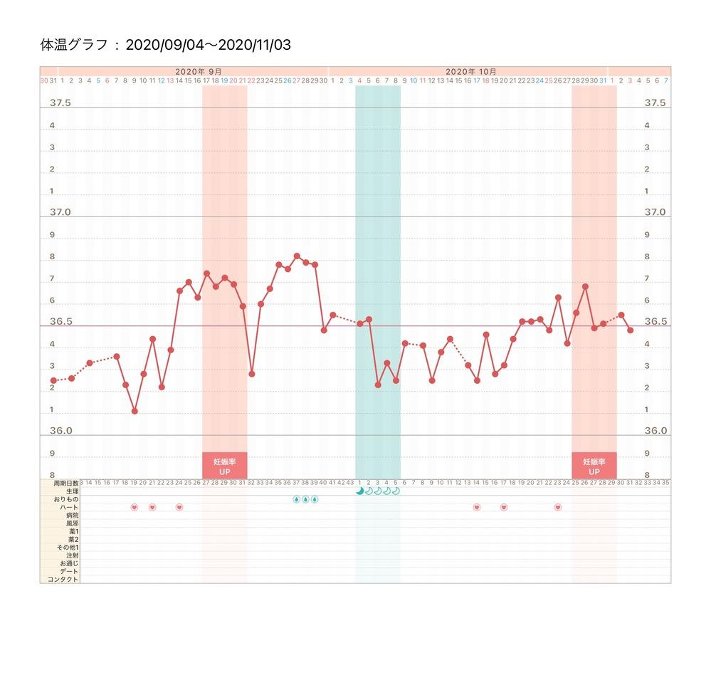 予定 日 し た 生理 体温 てい 妊娠 低下