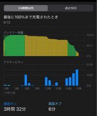 充電の減りが速くなった気がします。。 3時間半しか使ってないのに残り15%しかありません。 何か改善策ってありますか?