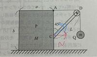 物理 抗力、点Cにおいて棒がPから受ける抗力はなぜ赤矢印ではなく、青矢印に働くのですか?