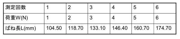 以下の問題がわからないので解説、解答をよろしくお願いします。 つる巻ばねの一端に取り付けた皿に、正しく調整された分銅を1Nずつ順に乗せていく、 荷重Wに伴うばねの全長の変化を測定した結果は次にな...