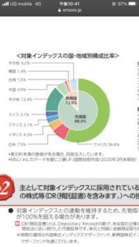 eMAXIS Slim 全世界株式(オール・カントリー)について 国ごとの構成比率は確認出来たのですが、企業の内訳は確認出来ないのでしょうか? (アメリカ56.6%中、GAFAMの内訳や日本7.5%の内訳)  またこ...