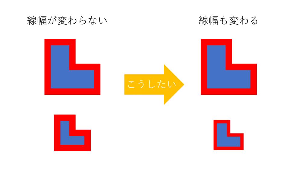PowerPointで線幅をつけた図形を拡大縮小すると図形のサイズは変わりますが、 線幅は変わらないので、これを下の図のように線幅も変わるようにしたいです。 どうすればいいですか?