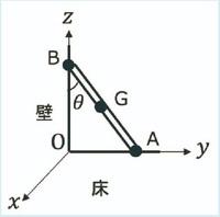 図の直交座標系xyzにおいて、太さが一様で均質な棒(長さ2m、重さ84N)が、水平で粗い床(xy平面)と、鉛直でなめらかな壁(zx平面)に、 鉛直方向から角θ=30度傾けて立てかけられている。 棒の重力は棒の重心である中点Gにはたらき、棒が床から受ける垂直抗力と摩擦力は点Aに、棒が壁から受ける垂直抗力は点Bにそれぞれはたらく。 以下の問いに答えよ。 なお、答えの数値はすべて整数で入力せよ。 ...