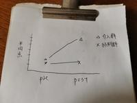 エクセルのグラフの作り方について 2要因の混合分散分析を行っております。 画像のようなグラフをエクセルで作りたいのですが、どのセルにどの値をいれれば良いかがわかりません。 どなたか教えていただけると幸...