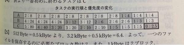 変動優先度スケジューリングのOSで三つのタスク(処理時間; 優先度)。 A (2u:8), B(4u : 24), C(5u: 80)が同時に開始された場合,最初に 終了するのはどのタスクか答え...