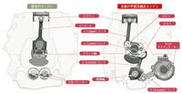 マツダは直列6気筒を出しても10年後には販売禁止では出す意味がないのでは。 ・・・・・・・・・ 2030年から日本でも欧州でもガソリンエンジン禁止だそうですが。 マツダの直列6気筒やたぶんトヨタやホンダも各社新型のガソリンエンジンの発表があると思いますが。 ガソリンエンジンが10年で終了だったら今新型のガソリンエンジンを出していたらドブにお金を捨てるようなものなのでは。  と質問したら。 長...