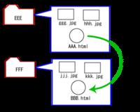 htmlやcss手探りで勉強中です。 EEEフォルダー内のAAA.htmlから自動的にFFFフォルダー内のBBB.htmlを読みに行くにはAAA.htmlでどのように書けばよいのでしょうか。ご指導願います。
