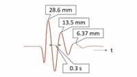 機械力学の問題です。バネ質系にダンパが取り付けられている。自由減衰振動させたとき、変位の波形が下の図のようになった。 ダンパの粘性減衰係数を求めよ。ただし質点の質量は2kg、バネのバネ定数は800N/mとする。こちらの問題についてご教授いただけますと幸いです。よろしくお願いいたします。