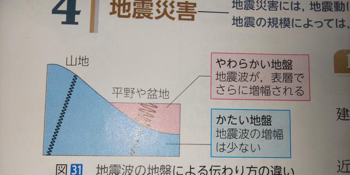 地震動は柔らかい地盤と硬い地盤、どっちが強くなるんですか? また、地震が大きいほど地震波の周期や振り幅はどうなるのでしょうか?