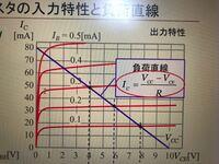 トランジスタの出力特性の図なのですが、どうやって電流増幅率を求めれば良いのでしょうか?実験では曲線の緩やかな部分に点が8つほど4つのグラフに打ってあります。どなたか分かる方お願いします