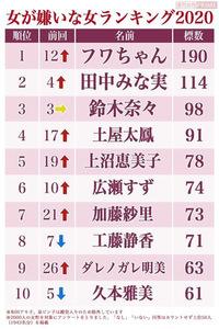 ❰女が嫌いな女ランキング2020❱で 創価学会の広告塔でもある久本雅美さんが昨年の5位から10位へ後退しました。 これも信心のおかげだよね