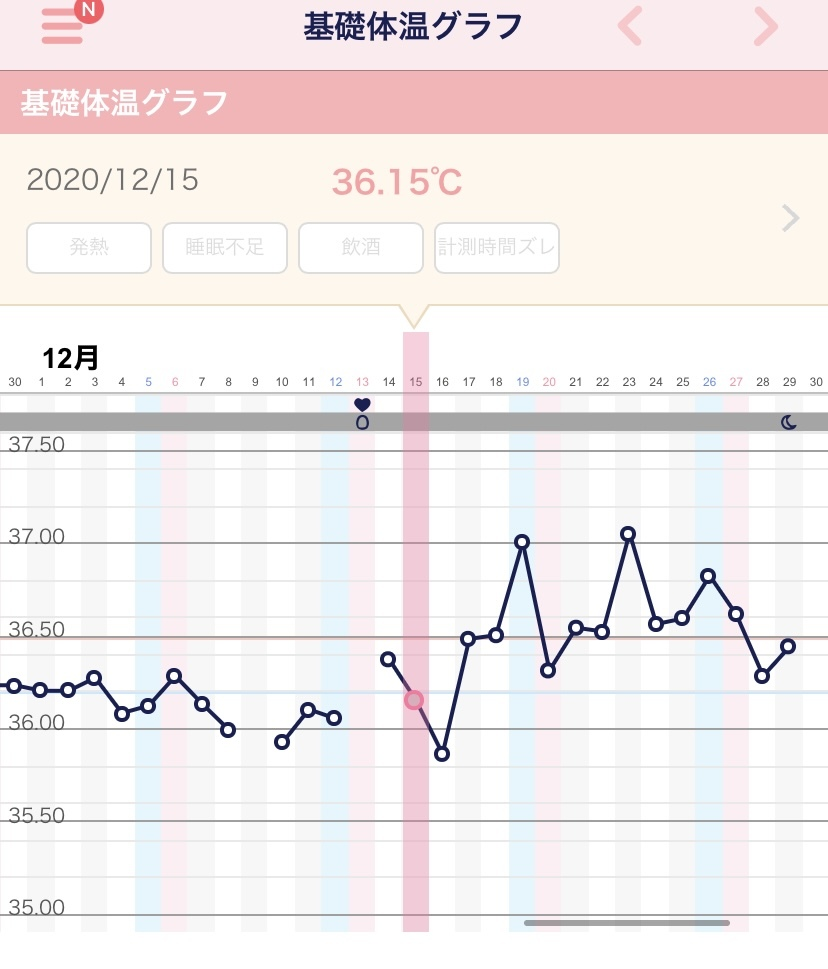 低下 生理 た 予定 妊娠 日 体温 し てい